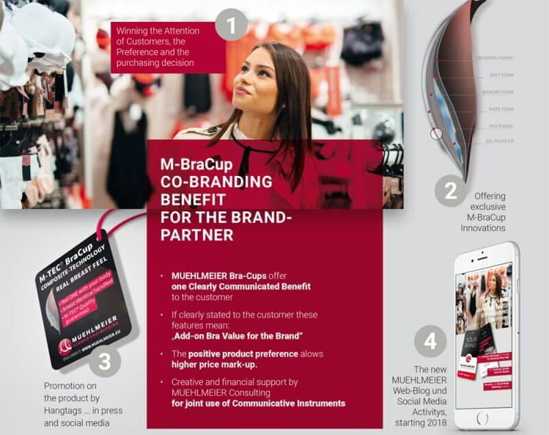 M-BraCup Co-Branding Benefit for the brand partner including support in print media and social media